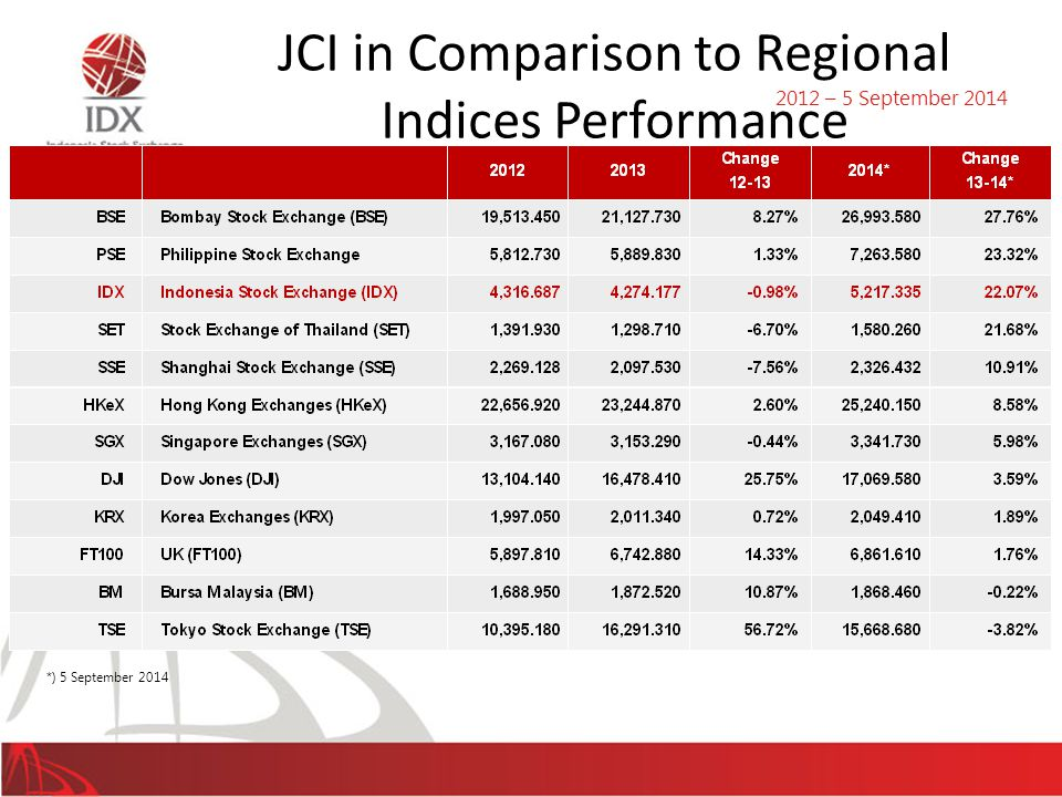 *) 5 September 2014 JCI in Comparison to Regional Indices Performance 2012 – 5 September 2014 45