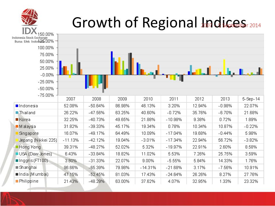 Growth of Regional Indices 46 2007 – 5 September 2014