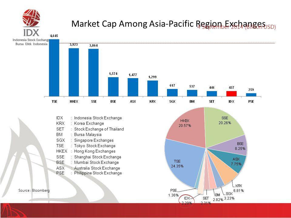 IDX: Indonesia Stock Exchange KRX: Korea Exchange SET: Stock Exchange of Thailand BM: Bursa Malaysia SGX: Singapore Exchanges TSE: Tokyo Stock Exchang
