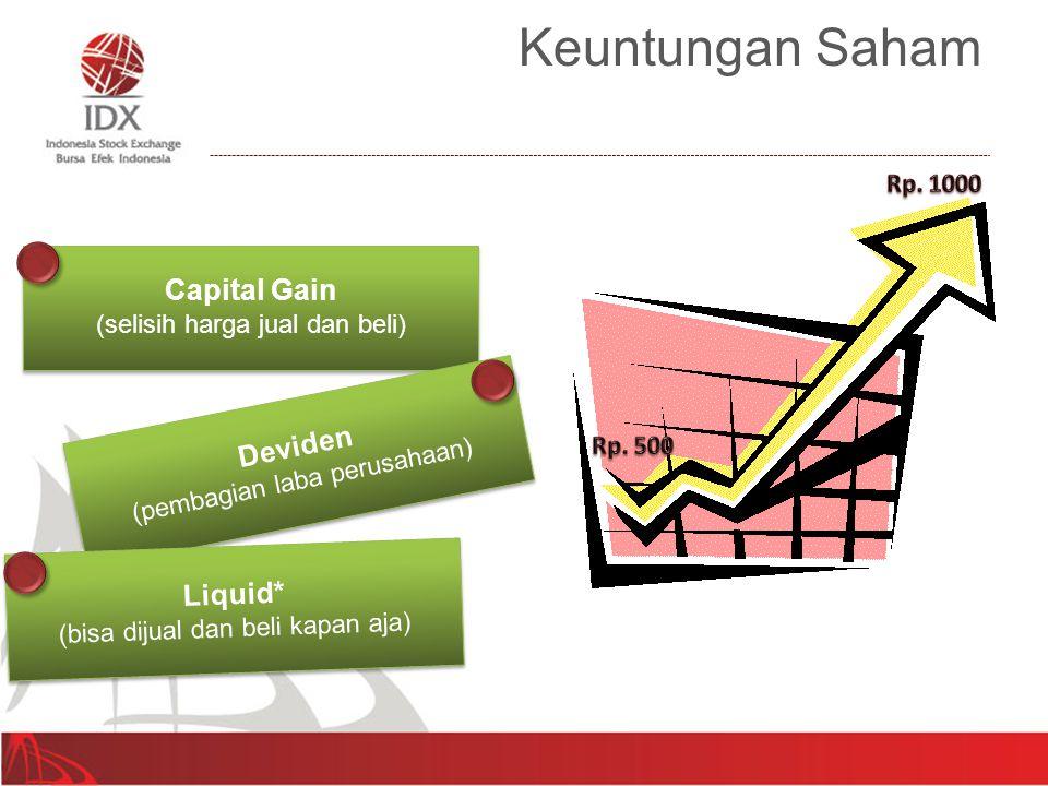 Capital Gain (selisih harga jual dan beli) Capital Gain (selisih harga jual dan beli) Deviden (pembagian laba perusahaan) Deviden (pembagian laba peru