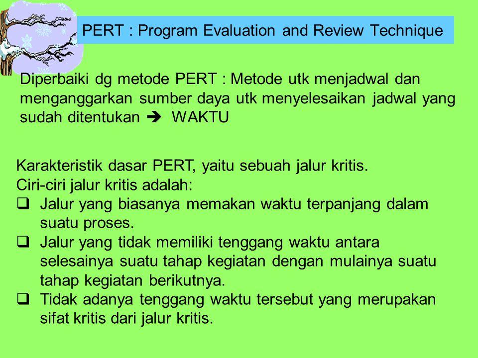 PERT : Program Evaluation and Review Technique Diperbaiki dg metode PERT : Metode utk menjadwal dan menganggarkan sumber daya utk menyelesaikan jadwal yang sudah ditentukan  WAKTU Karakteristik dasar PERT, yaitu sebuah jalur kritis.