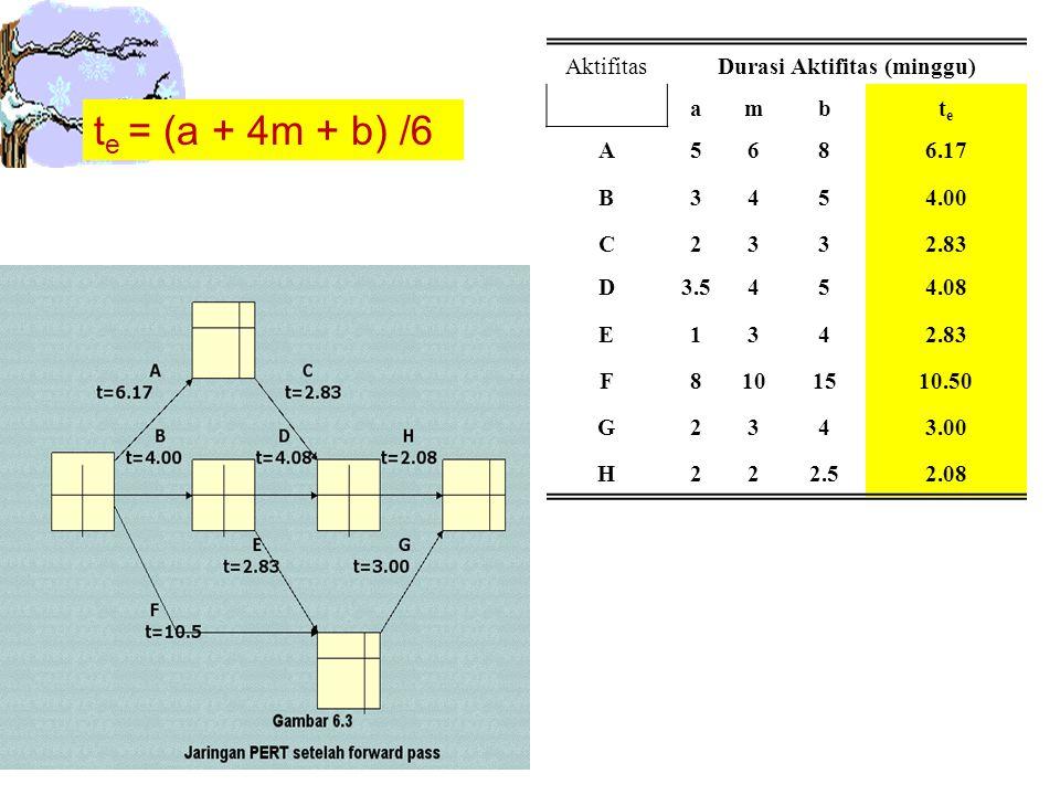 AktifitasDurasi Aktifitas (minggu) ambtete A5686.17 B3454.00 C2332.83 D3.5454.08 E1342.83 F8101510.50 G2343.00 H222.52.08 t e = (a + 4m + b) /6