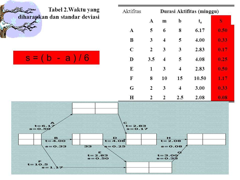 AktifitasDurasi Aktifitas (minggu) Ambtete S A5686.170.50 B3454.000.33 C2332.830.17 D3.5454.080.25 E1342.830.50 F8101510.501.17 G2343.000.33 H222.52.080.08 Tabel 2.Waktu yang diharapkan dan standar deviasi s = ( b - a ) / 6