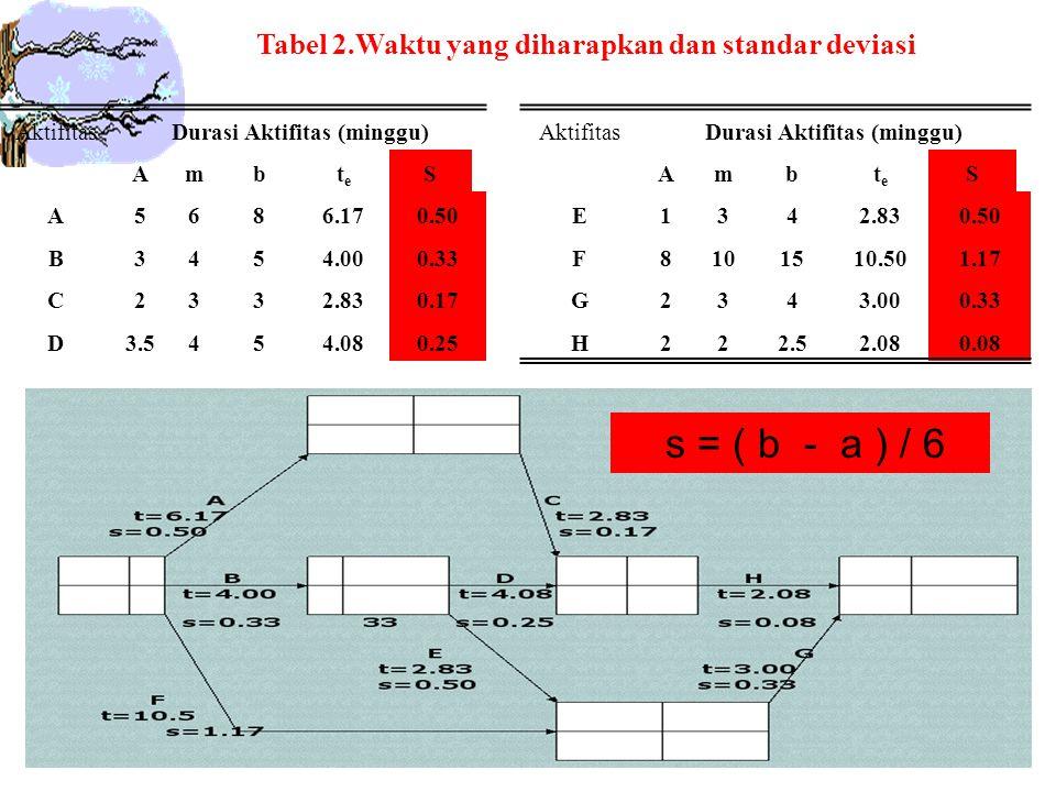 AktifitasDurasi Aktifitas (minggu) Ambtete S E1342.830.50 F8101510.501.17 G2343.000.33 H222.52.080.08 Tabel 2.Waktu yang diharapkan dan standar deviasi s = ( b - a ) / 6 AktifitasDurasi Aktifitas (minggu) Ambtete S A5686.170.50 B3454.000.33 C2332.830.17 D3.5454.080.25