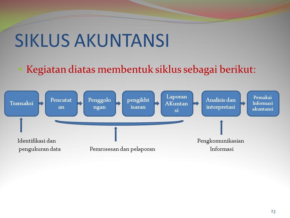 SIKLUS AKUNTANSI Kegiatan diatas membentuk siklus sebagai berikut: Identifikasi dan Pengkomunikasian pengukuran data Pemrosesan dan pelaporan Informasi 23 Transaksi Pencatat an Penggolo ngan pengikht isaran Laporan AKuntan si Analisis dan interpretasi Pemakai Informasi akuntansi