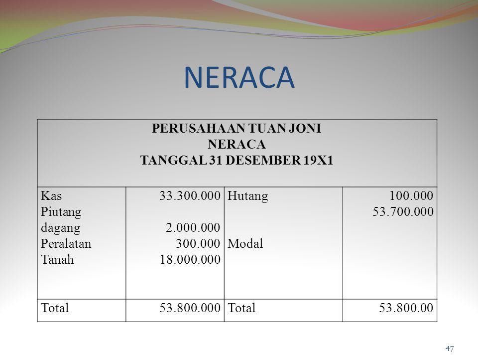 NERACA PERUSAHAAN TUAN JONI NERACA TANGGAL 31 DESEMBER 19X1 Kas Piutang dagang Peralatan Tanah 33.300.000 2.000.000 300.000 18.000.000 Hutang Modal 100.000 53.700.000 Total53.800.000Total53.800.00 47