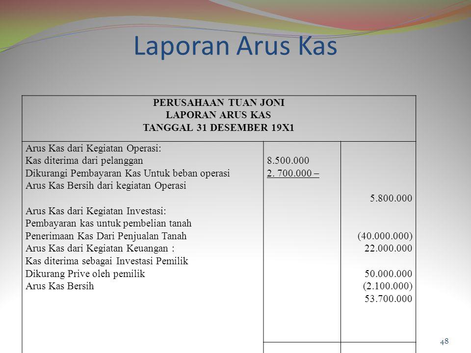 Laporan Arus Kas PERUSAHAAN TUAN JONI LAPORAN ARUS KAS TANGGAL 31 DESEMBER 19X1 Arus Kas dari Kegiatan Operasi: Kas diterima dari pelanggan Dikurangi Pembayaran Kas Untuk beban operasi Arus Kas Bersih dari kegiatan Operasi Arus Kas dari Kegiatan Investasi: Pembayaran kas untuk pembelian tanah Penerimaan Kas Dari Penjualan Tanah Arus Kas dari Kegiatan Keuangan : Kas diterima sebagai Investasi Pemilik Dikurang Prive oleh pemilik Arus Kas Bersih 8.500.000 2.