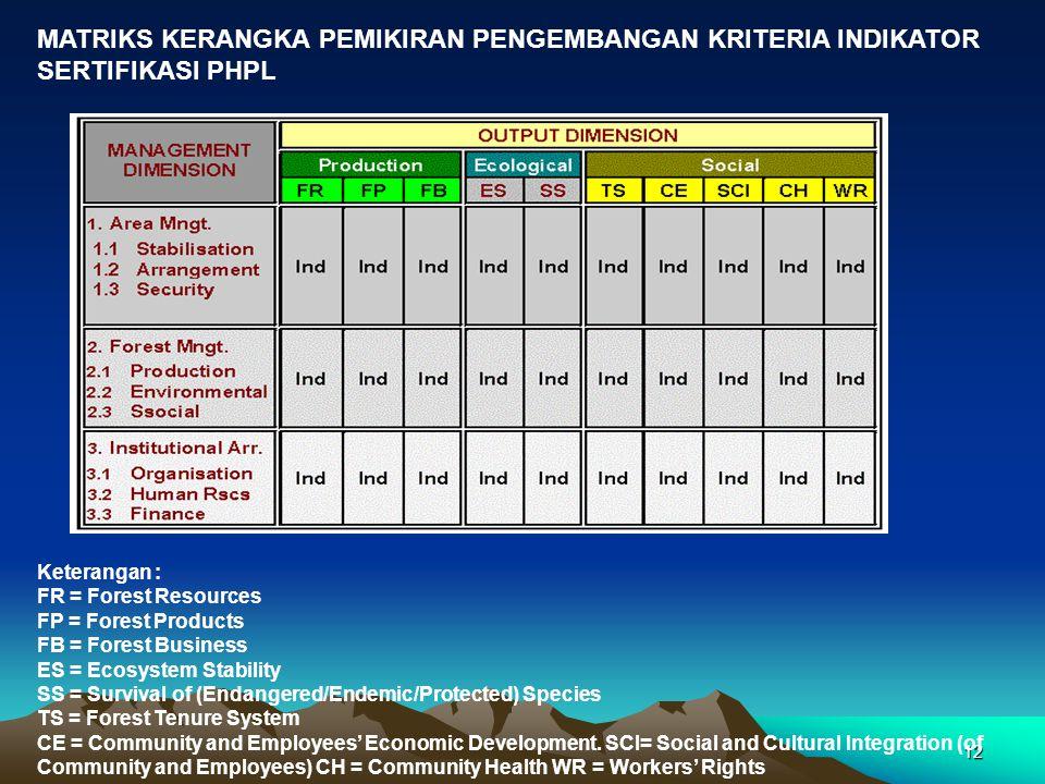 12 MATRIKS KERANGKA PEMIKIRAN PENGEMBANGAN KRITERIA INDIKATOR SERTIFIKASI PHPL Keterangan : FR = Forest Resources FP = Forest Products FB = Forest Bus