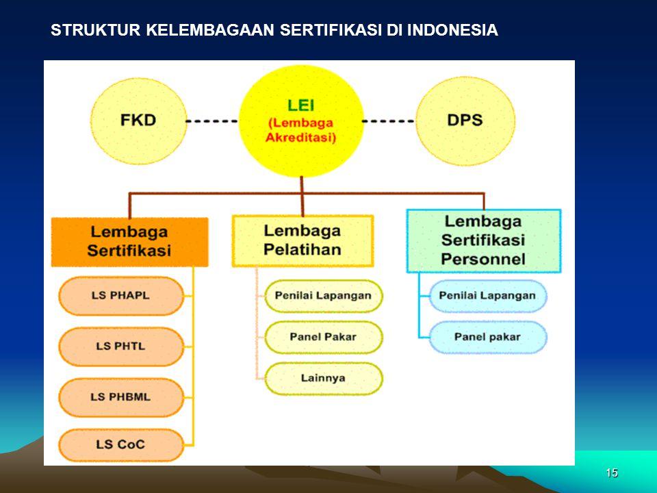 15 STRUKTUR KELEMBAGAAN SERTIFIKASI DI INDONESIA