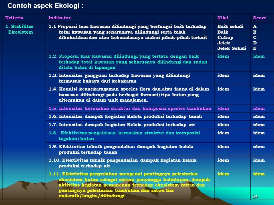 24 KriteriaIndikatorNilaiScore 1. Stabilitas Ekosistem 1.1 Proporsi luas kawasan dilindungi yang berfungsi baik terhadap total kawasan yang seharusnya