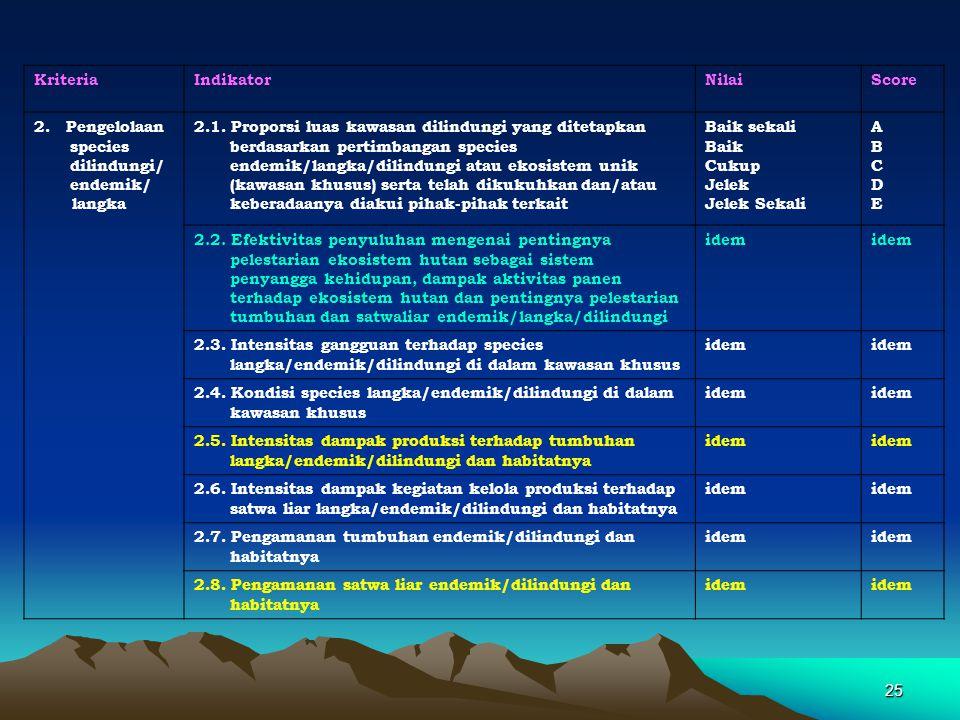 25 KriteriaIndikatorNilaiScore 2. Pengelolaan species dilindungi/ endemik/ langka 2.1. Proporsi luas kawasan dilindungi yang ditetapkan berdasarkan pe