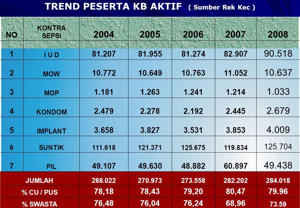 TREND PESERTA KB AKTIF ( Sumber Rek Kec ) NO KONTRA SEPSI 20042005200620072008 1 I U D 81.20781.95581.27482.907 90.518 2 MOW 10.77210.64910.76311.052