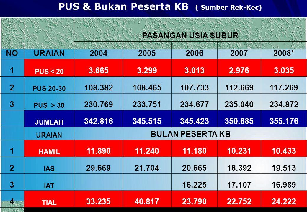 PUS & Bukan Peserta KB ( Sumber Rek-Kec) NOURAIAN PASANGAN USIA SUBUR 20042005200620072008* 1 PUS < 20 3.6653.2993.0132.9763.035 2 PUS 20-30 108.38210