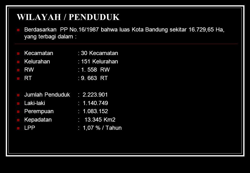 WILAYAH / PENDUDUK Berdasarkan PP No.16/1987 bahwa luas Kota Bandung sekitar 16.729,65 Ha, yang terbagi dalam : Kecamatan: 30 Kecamatan Kelurahan: 151