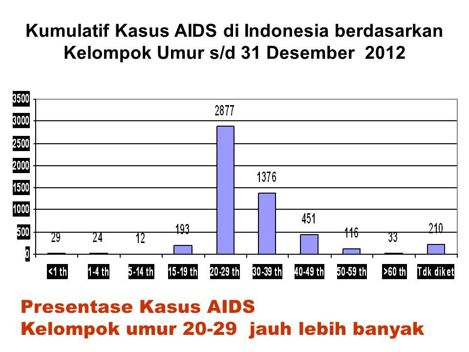 Persentase Kasus AIDS di Indonesia berdasarkan Jenis Kelamin s/d 31 Desember 2012 4305 957 Presentase Kasus AIDS Laki-laki jauh lebih banyak