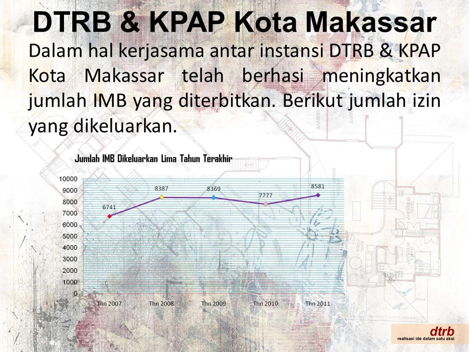 DTRB & KPAP Kota Makassar Dalam hal kerjasama antar instansi DTRB & KPAP Kota Makassar telah berhasi meningkatkan jumlah IMB yang diterbitkan. Berikut