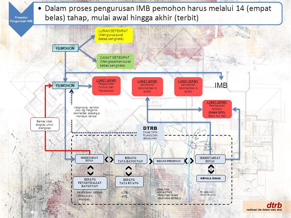 Prosedur Pengurusan IMB Dalam proses pengurusan IMB pemohon harus melalui 14 (empat belas) tahap, mulai awal hingga akhir (terbit) LURAH SETEMPAT (Men