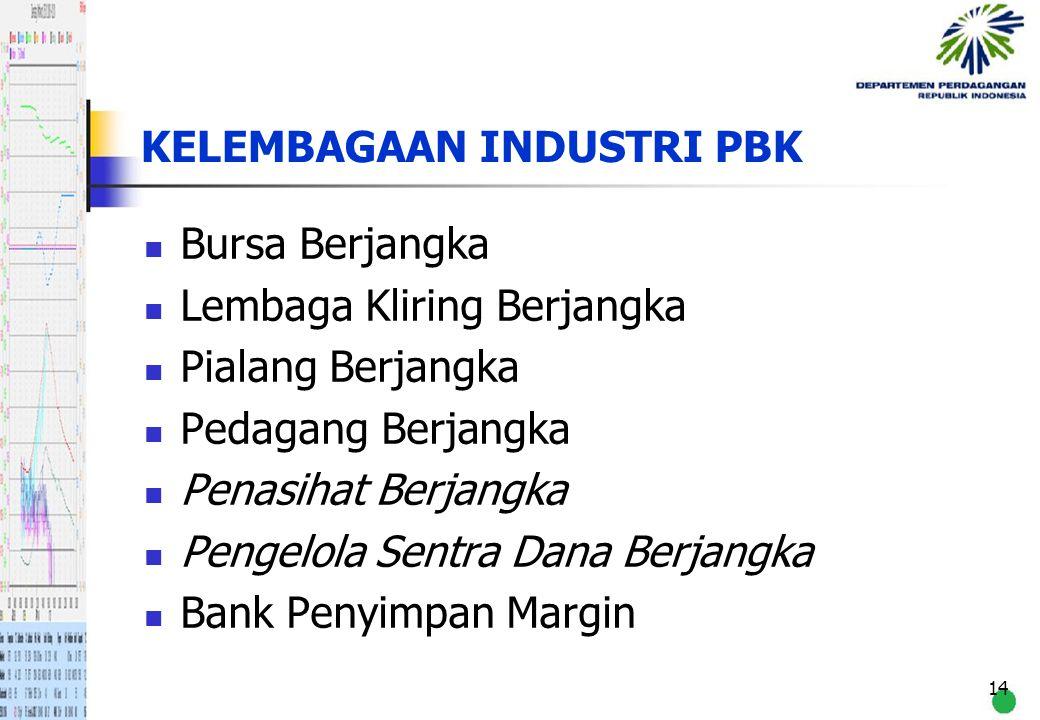 14 KELEMBAGAAN INDUSTRI PBK Bursa Berjangka Lembaga Kliring Berjangka Pialang Berjangka Pedagang Berjangka Penasihat Berjangka Pengelola Sentra Dana B