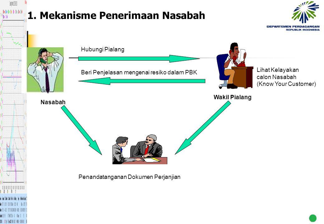 1. Mekanisme Penerimaan Nasabah Nasabah Wakil Pialang Hubungi Pialang Lihat Kelayakan calon Nasabah (Know Your Customer) Beri Penjelasan mengenai resi