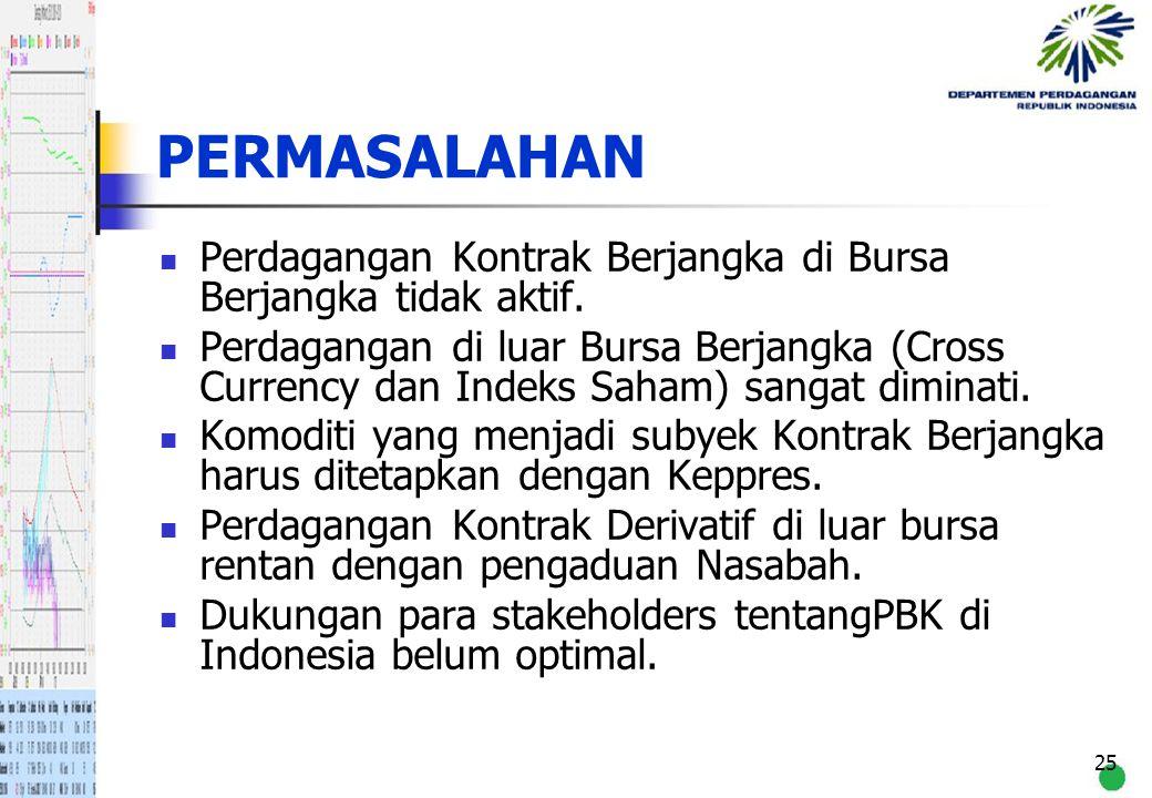 25 PERMASALAHAN Perdagangan Kontrak Berjangka di Bursa Berjangka tidak aktif. Perdagangan di luar Bursa Berjangka (Cross Currency dan Indeks Saham) sa