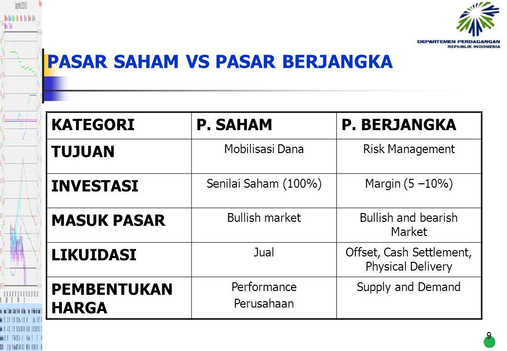 9 PASAR SAHAM VS PASAR BERJANGKA KATEGORIP. SAHAMP. BERJANGKA TUJUAN Mobilisasi DanaRisk Management INVESTASI Senilai Saham (100%)Margin (5 –10%) MASU