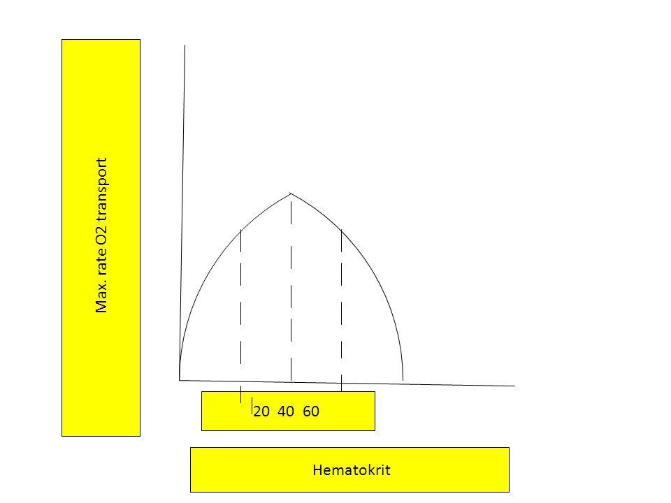 Tipe Hipoksia : 1.Hipoksia hipoksik 2.Hipoksia Anemik 3.Hipoksia Stagnan = Hipoksia ischemik 4.Hipoksia Histotoksik.