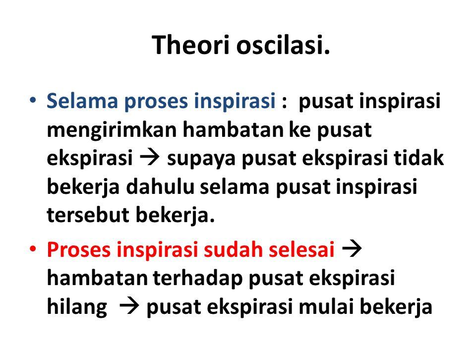 Theori oscilasi. Selama proses inspirasi : pusat inspirasi mengirimkan hambatan ke pusat ekspirasi  supaya pusat ekspirasi tidak bekerja dahulu selam