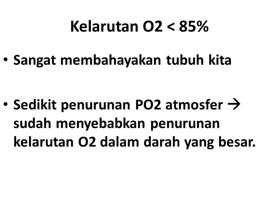 Kelarutan O2 < 85% Sangat membahayakan tubuh kita Sedikit penurunan PO2 atmosfer  sudah menyebabkan penurunan kelarutan O2 dalam darah yang besar.