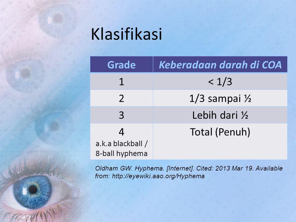 Klasifikasi GradeKeberadaan darah di COA 1< 1/3 21/3 sampai ½ 3Lebih dari ½ 4 a.k.a blackball / 8-ball hyphema Total (Penuh) Oldham GW. Hyphema. [Inte