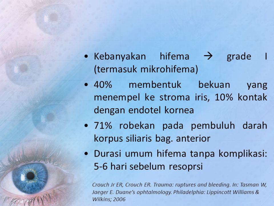 Kebanyakan hifema  grade I (termasuk mikrohifema) 40% membentuk bekuan yang menempel ke stroma iris, 10% kontak dengan endotel kornea 71% robekan pad