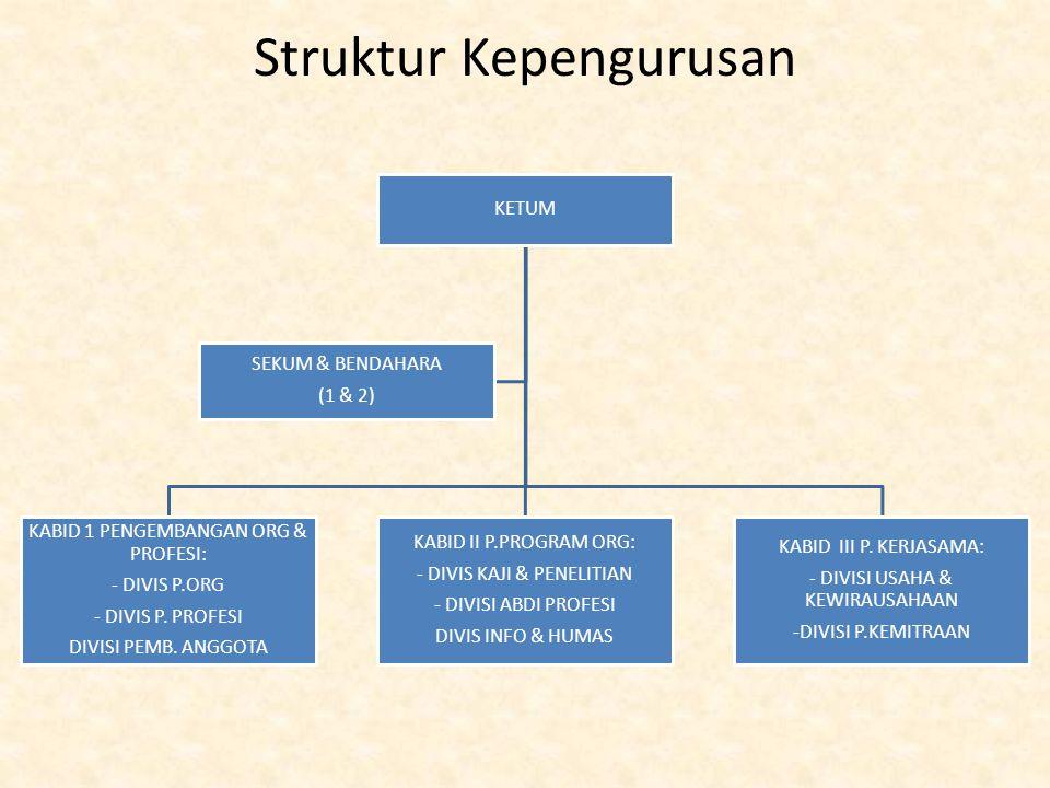 Struktur Kepengurusan KETUM KABID 1 PENGEMBANGAN ORG & PROFESI: - DIVIS P.ORG - DIVIS P. PROFESI DIVISI PEMB. ANGGOTA KABID II P.PROGRAM ORG: - DIVIS