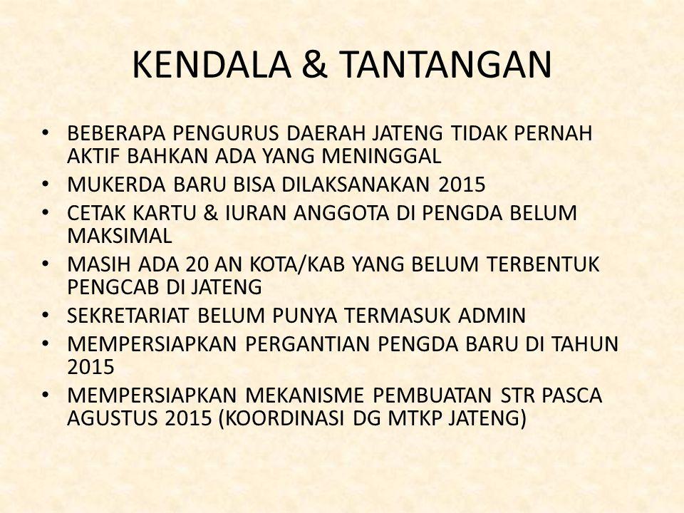 KENDALA & TANTANGAN BEBERAPA PENGURUS DAERAH JATENG TIDAK PERNAH AKTIF BAHKAN ADA YANG MENINGGAL MUKERDA BARU BISA DILAKSANAKAN 2015 CETAK KARTU & IURAN ANGGOTA DI PENGDA BELUM MAKSIMAL MASIH ADA 20 AN KOTA/KAB YANG BELUM TERBENTUK PENGCAB DI JATENG SEKRETARIAT BELUM PUNYA TERMASUK ADMIN MEMPERSIAPKAN PERGANTIAN PENGDA BARU DI TAHUN 2015 MEMPERSIAPKAN MEKANISME PEMBUATAN STR PASCA AGUSTUS 2015 (KOORDINASI DG MTKP JATENG)