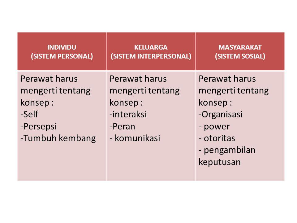 INDIVIDU (SISTEM PERSONAL) KELUARGA (SISTEM INTERPERSONAL) MASYARAKAT (SISTEM SOSIAL) Perawat harus mengerti tentang konsep : -Self -Persepsi -Tumbuh
