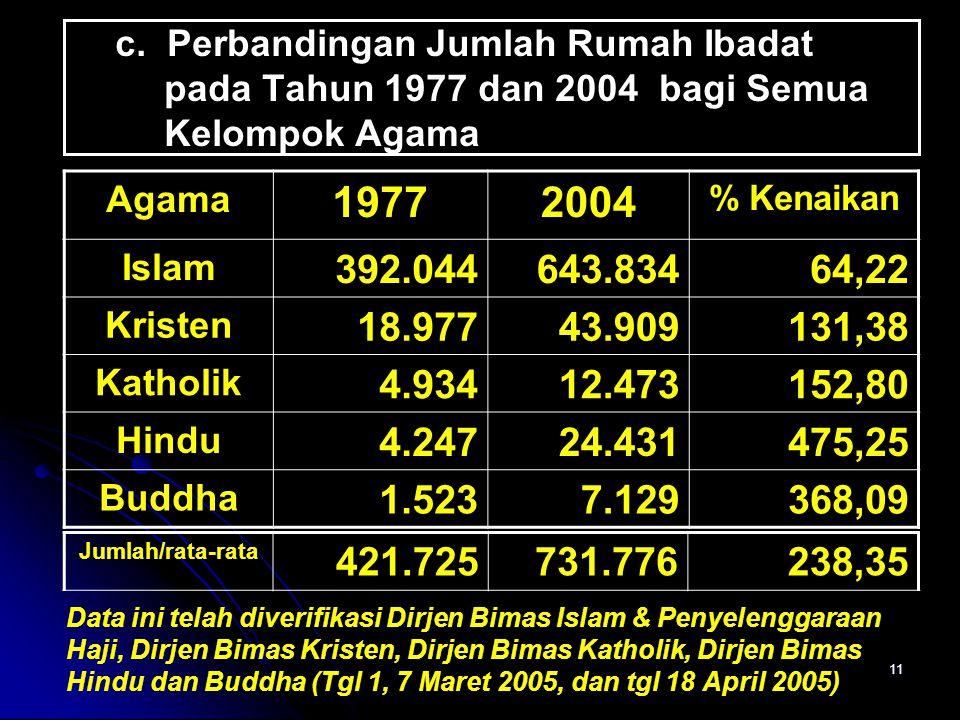 11 c. Perbandingan Jumlah Rumah Ibadat pada Tahun 1977 dan 2004 bagi Semua Kelompok Agama Agama 19772004 % Kenaikan Islam 392.044643.83464,22 Kristen
