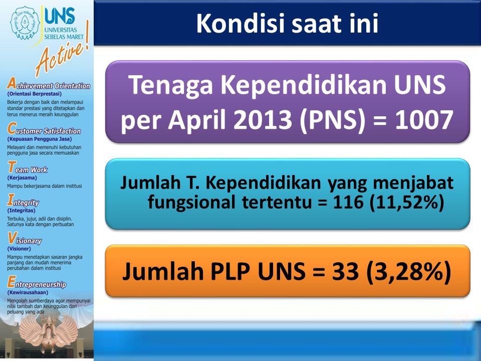 Kondisi saat ini Jumlah PLP UNS = 33 (3,28%) Tenaga Kependidikan UNS per April 2013 (PNS) = 1007 Jumlah T. Kependidikan yang menjabat fungsional terte