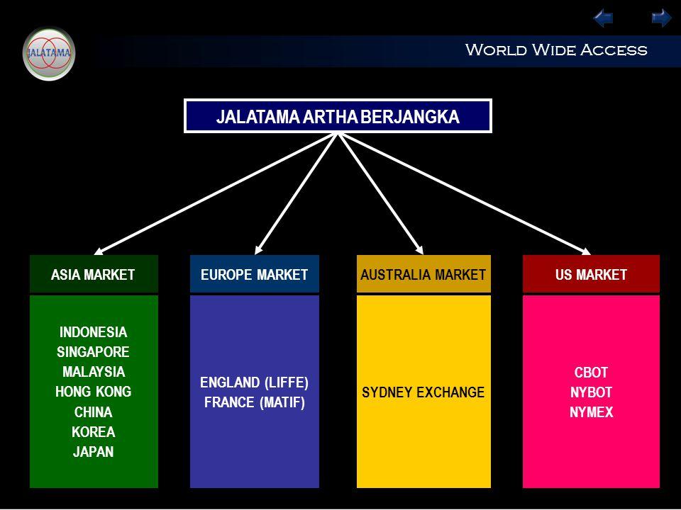 World Wide Access ASIA MARKETEUROPE MARKETAUSTRALIA MARKETUS MARKET INDONESIA SINGAPORE MALAYSIA HONG KONG CHINA KOREA JAPAN ENGLAND (LIFFE) FRANCE (MATIF) SYDNEY EXCHANGE CBOT NYBOT NYMEX JALATAMA ARTHA BERJANGKA