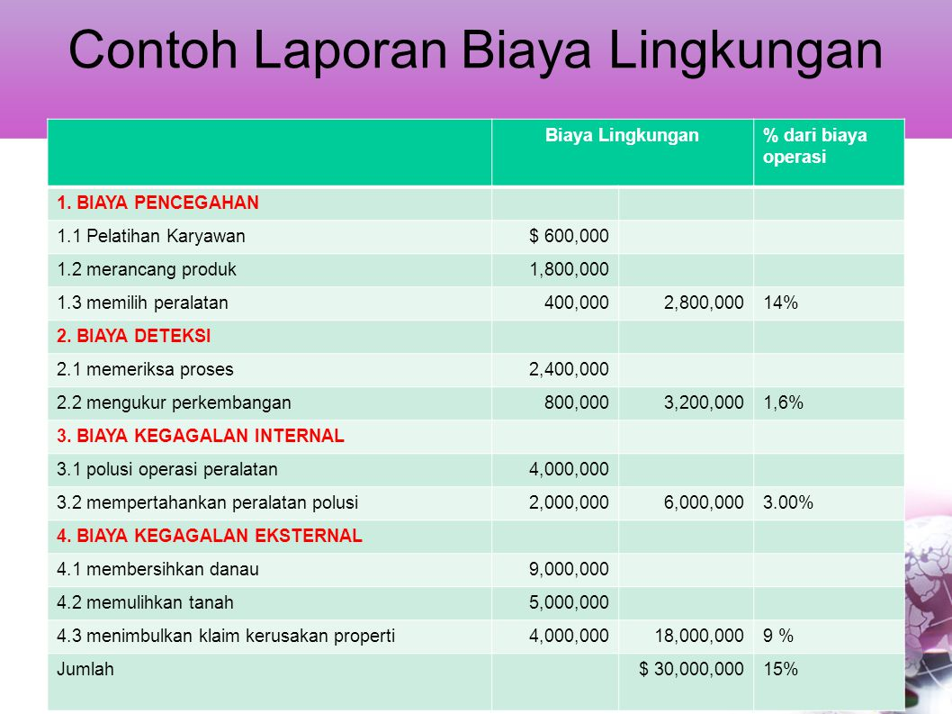 Contoh Laporan Biaya Lingkungan Biaya Lingkungan% dari biaya operasi 1. BIAYA PENCEGAHAN 1.1 Pelatihan Karyawan$ 600,000 1.2 merancang produk1,800,000