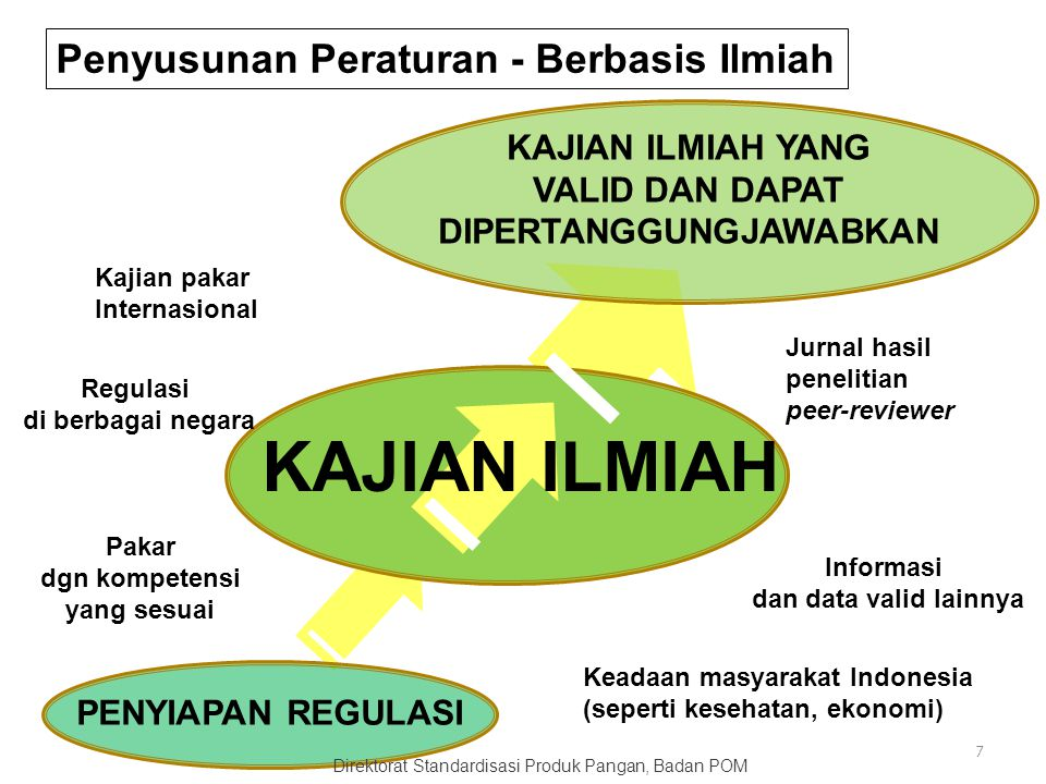  Standar Internasional (Codex)  Standar/Regulasi negara (ASEAN, Amerika, Eropa, FSANZ).