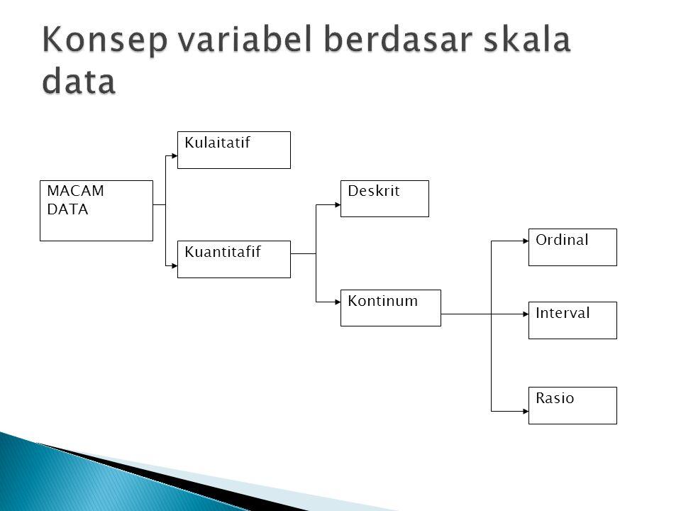 Kulaitatif Kuantitafif Deskrit Kontinum Rasio Interval Ordinal MACAM DATA