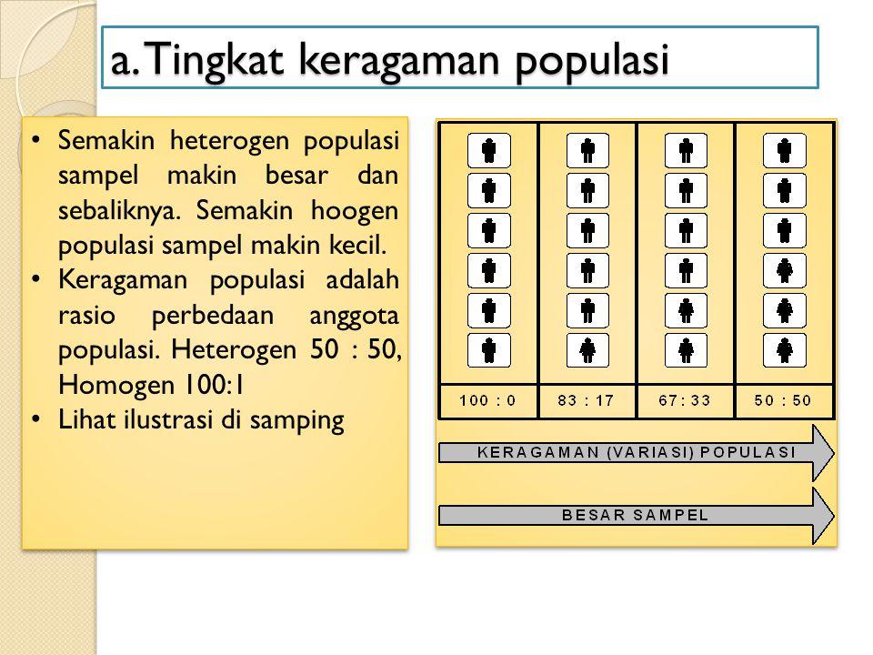 a. Tingkat keragaman populasi Semakin heterogen populasi sampel makin besar dan sebaliknya. Semakin hoogen populasi sampel makin kecil. Keragaman popu