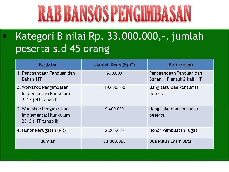  Kategori B nilai Rp. 33.000.000,-, jumlah peserta s.d 45 orang KegiatanJumlah Dana (Rp)*)Keterangan 1. Penggandaan Panduan dan Bahan IHT 950.000 Pen