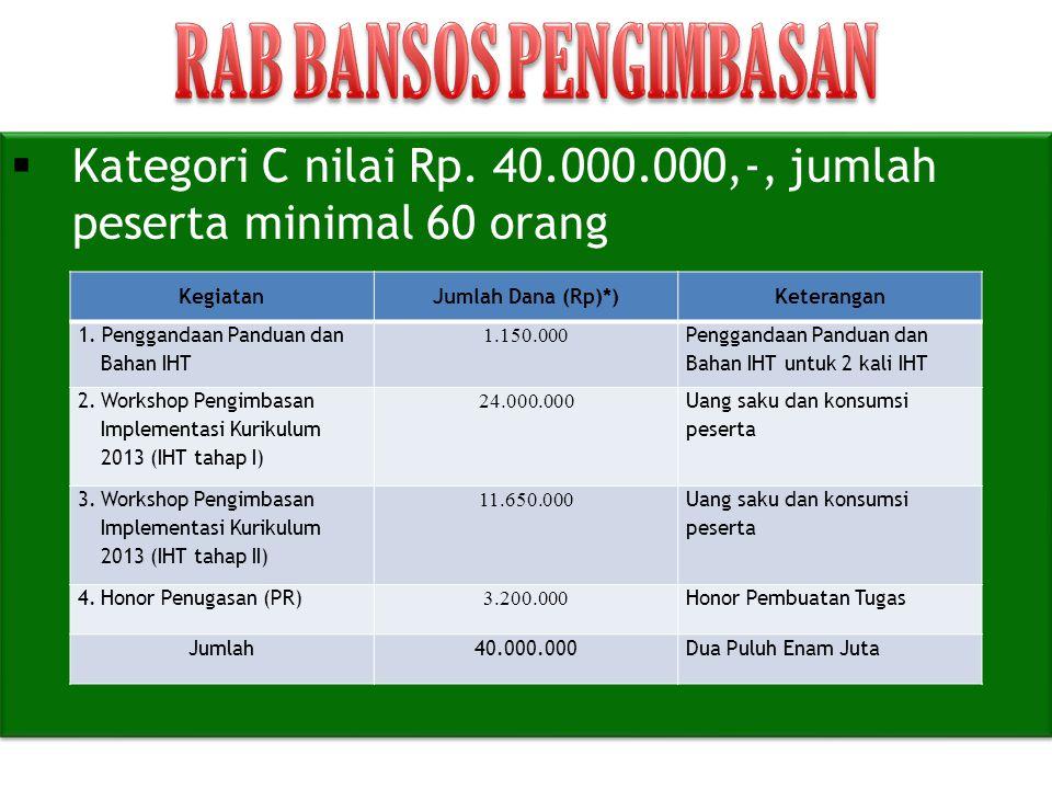  Kategori C nilai Rp. 40.000.000,-, jumlah peserta minimal 60 orang KegiatanJumlah Dana (Rp)*)Keterangan 1. Penggandaan Panduan dan Bahan IHT 1.150.0