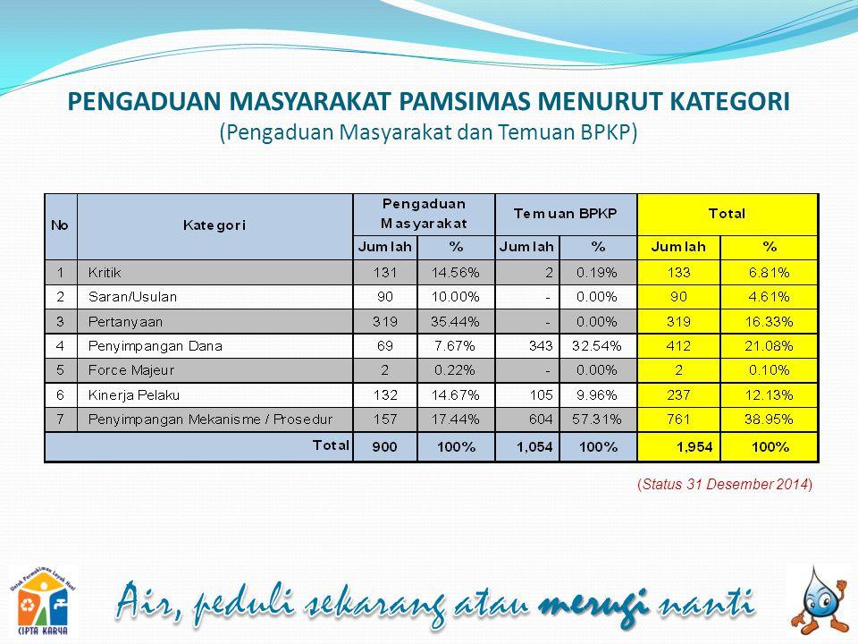 PENGADUAN MASYARAKAT PAMSIMAS MENURUT KATEGORI (Pengaduan Masyarakat dan Temuan BPKP) (Status 31 Desember 2014)