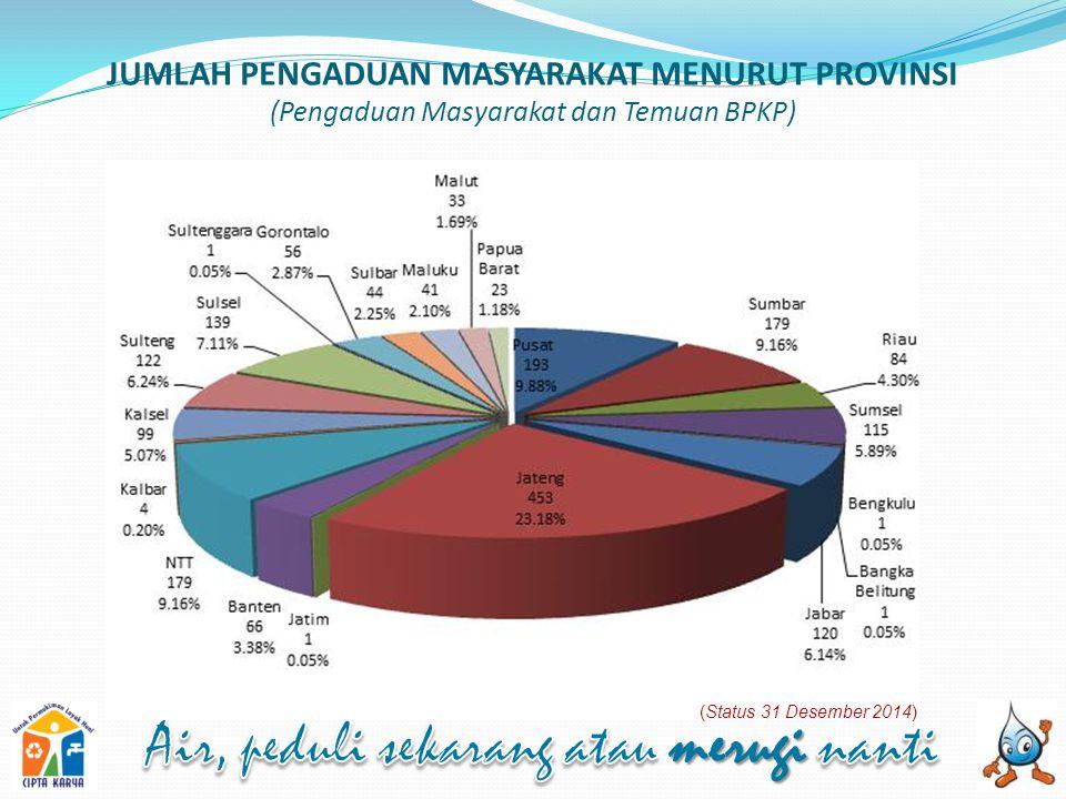 JUMLAH PENGADUAN MASYARAKAT MENURUT PROVINSI (Pengaduan Masyarakat dan Temuan BPKP) (Status 31 Desember 2014)