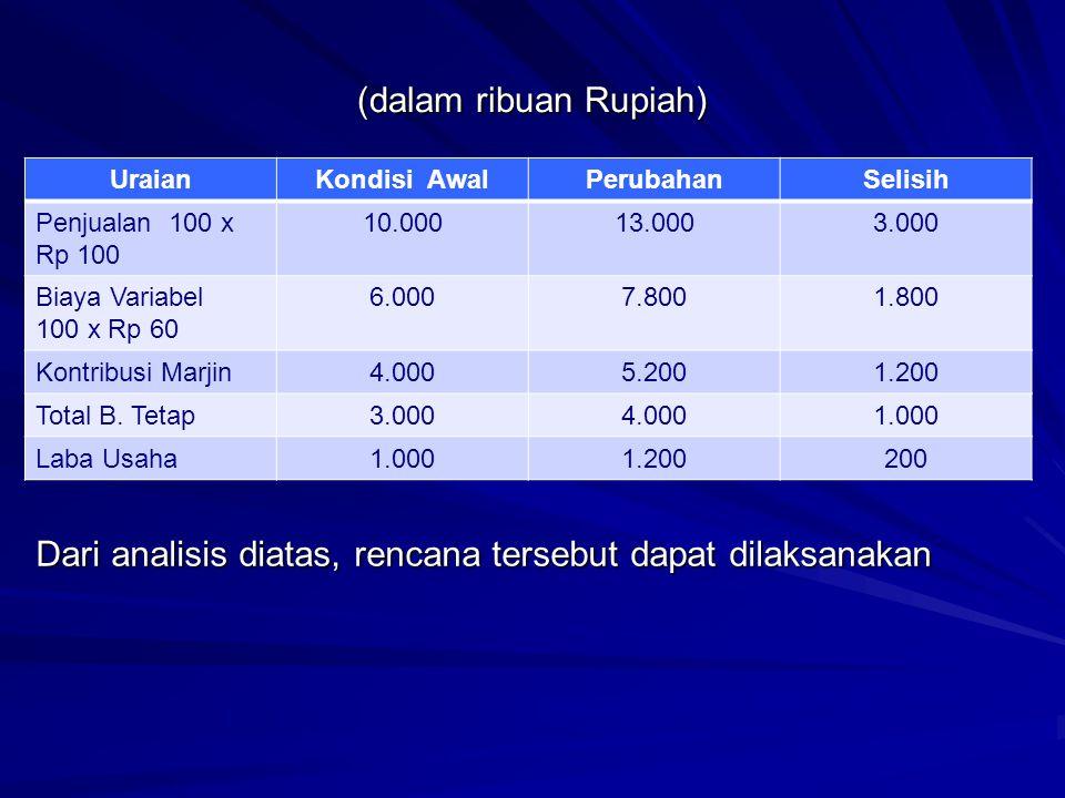 (dalam ribuan Rupiah) UraianKondisi AwalPerubahanSelisih Penjualan 100 x Rp 100 10.00013.0003.000 Biaya Variabel 100 x Rp 60 6.0007.8001.800 Kontribus