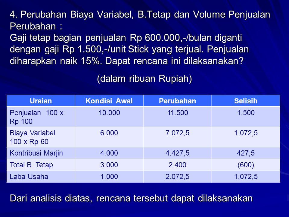 (dalam ribuan Rupiah) UraianKondisi AwalPerubahanSelisih Penjualan 100 x Rp 100 10.00011.5001.500 Biaya Variabel 100 x Rp 60 6.0007.072,51.072,5 Kontr