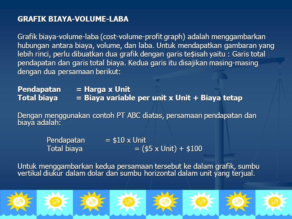 GRAFIK BIAYA-VOLUME-LABA Grafik biaya-volume-laba (cost-volume-profit graph) adalah menggambarkan hubungan antara biaya, volume, dan laba. Untuk menda
