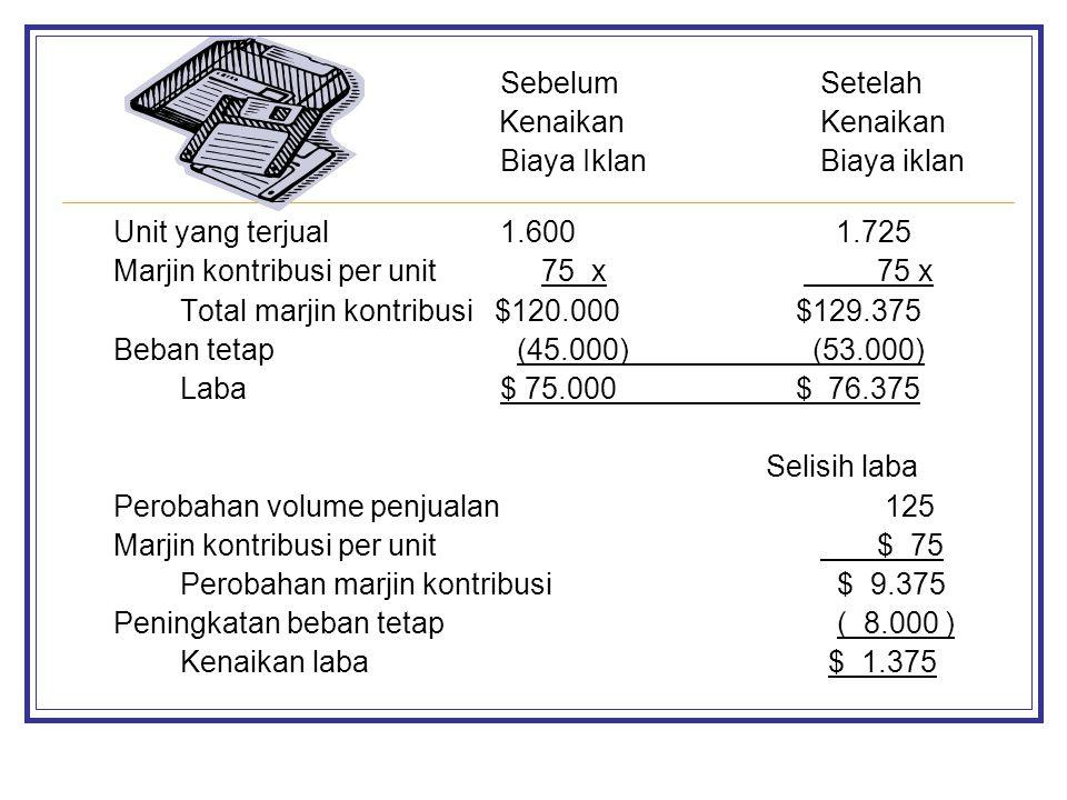 SebelumSetelah KenaikanKenaikan Biaya IklanBiaya iklan Unit yang terjual1.600 1.725 Marjin kontribusi per unit 75 x 75 x Total marjin kontribusi $120.