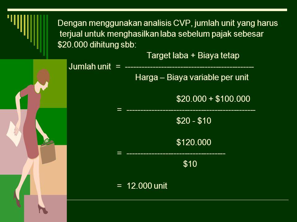 Dengan menggunakan analisis CVP, jumlah unit yang harus terjual untuk menghasilkan laba sebelum pajak sebesar $20.000 dihitung sbb: Target laba + Biay