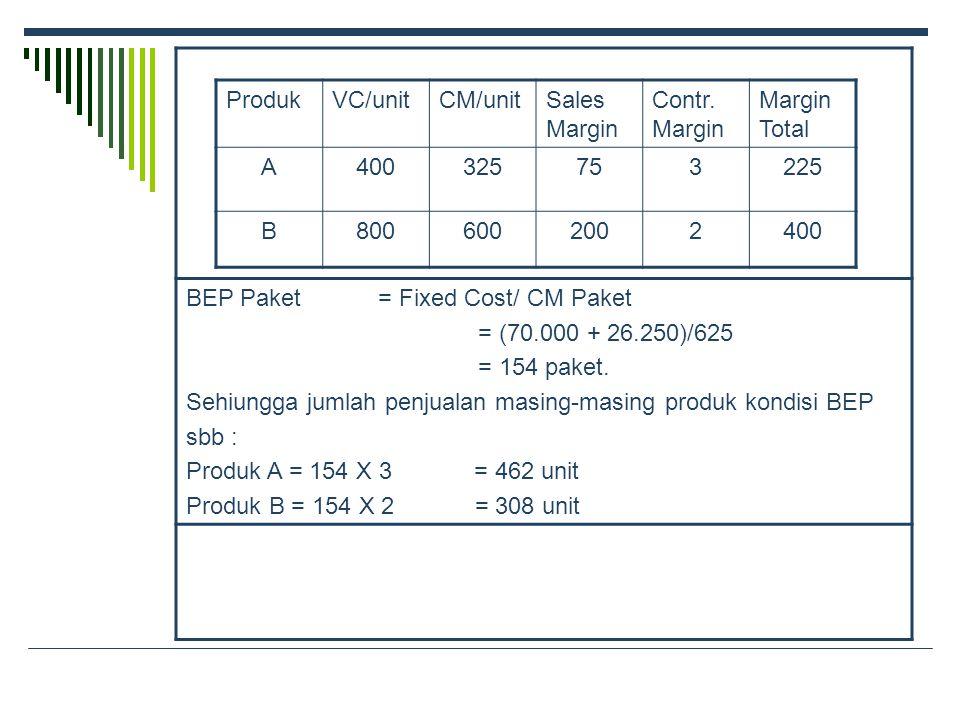 BEP Paket = Fixed Cost/ CM Paket = (70.000 + 26.250)/625 = 154 paket. Sehiungga jumlah penjualan masing-masing produk kondisi BEP sbb : Produk A = 154